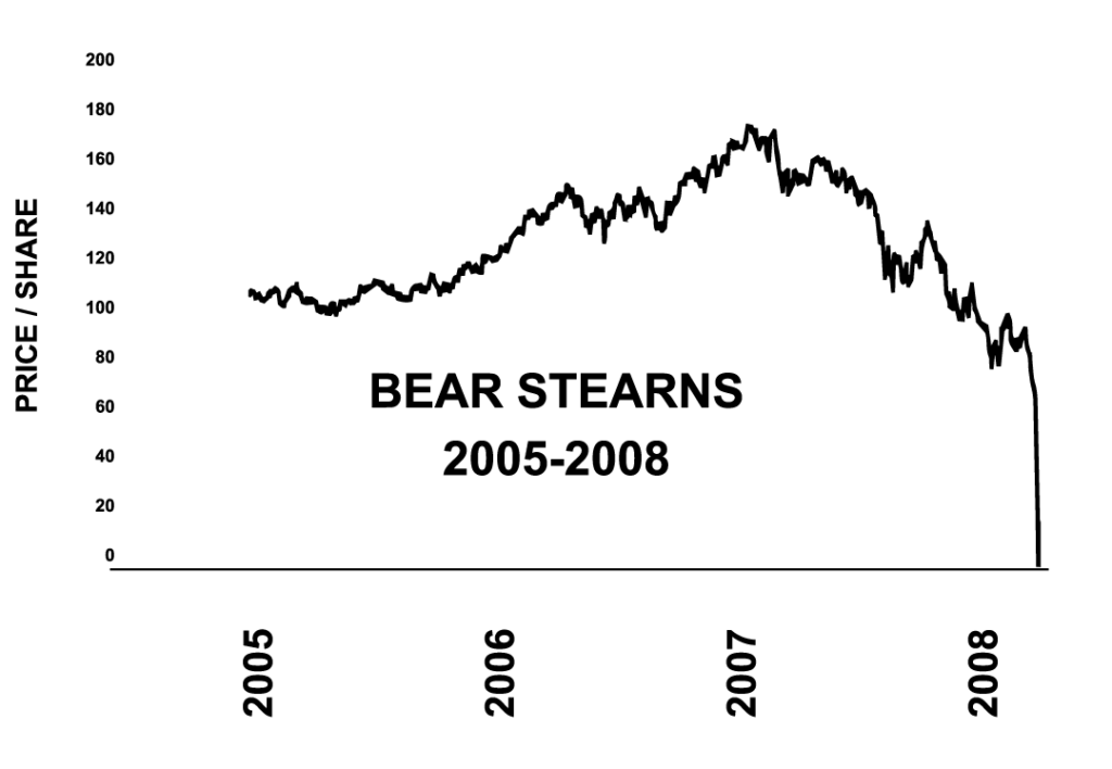 WSMM_Bear-Stearns_Graph